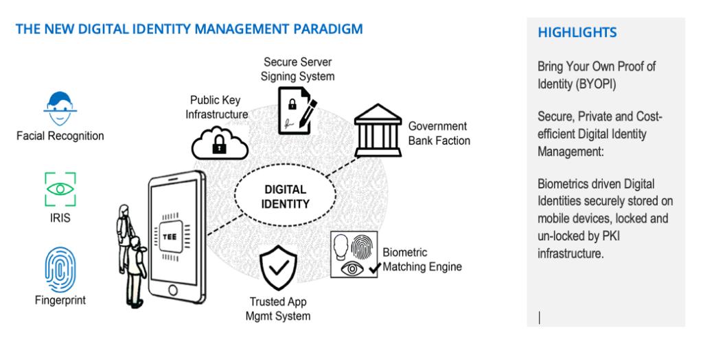 Graphic TECH5 digital identity management paradigm